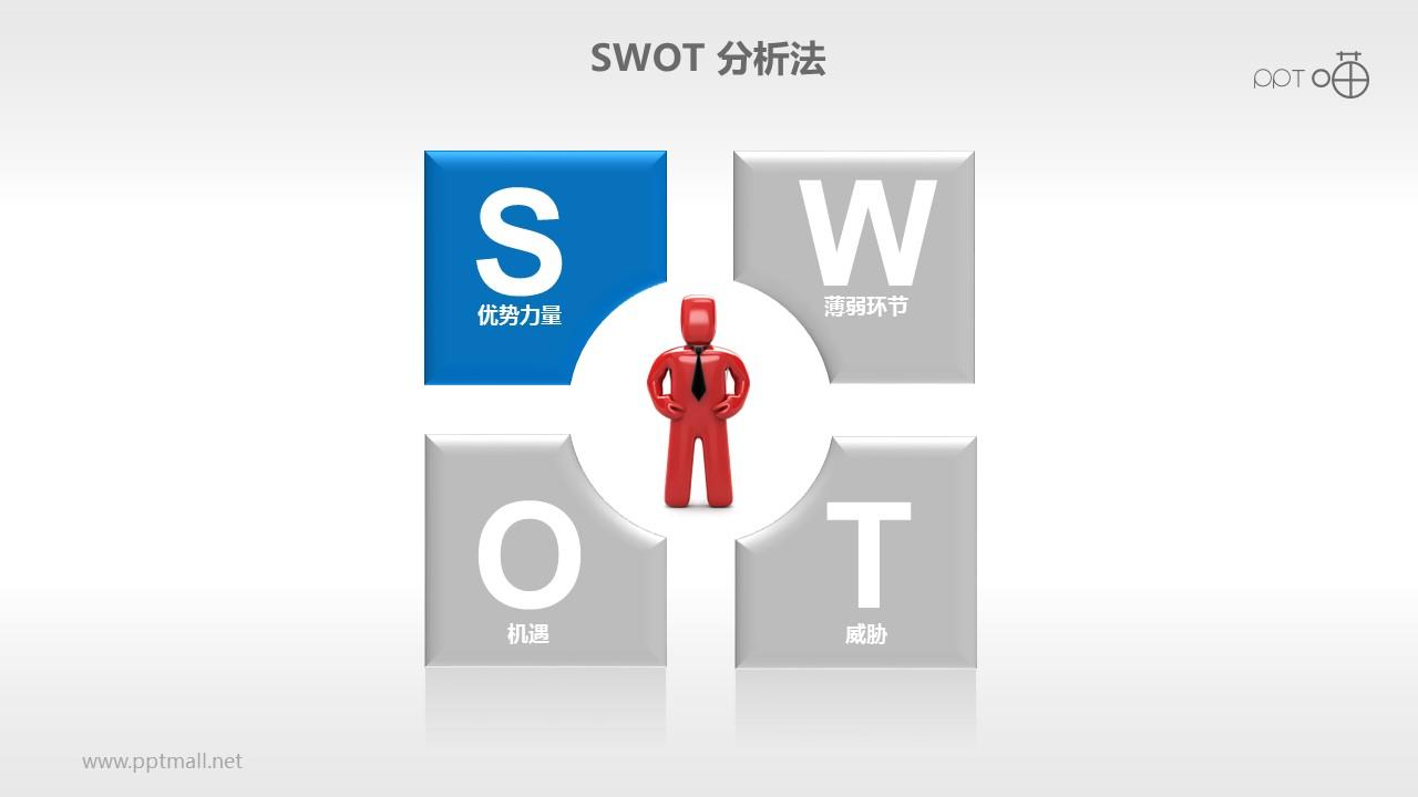 SWOT分析法PPT素材(1)
