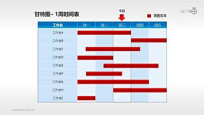甘特图工作时间表(2)—一周工作安排表