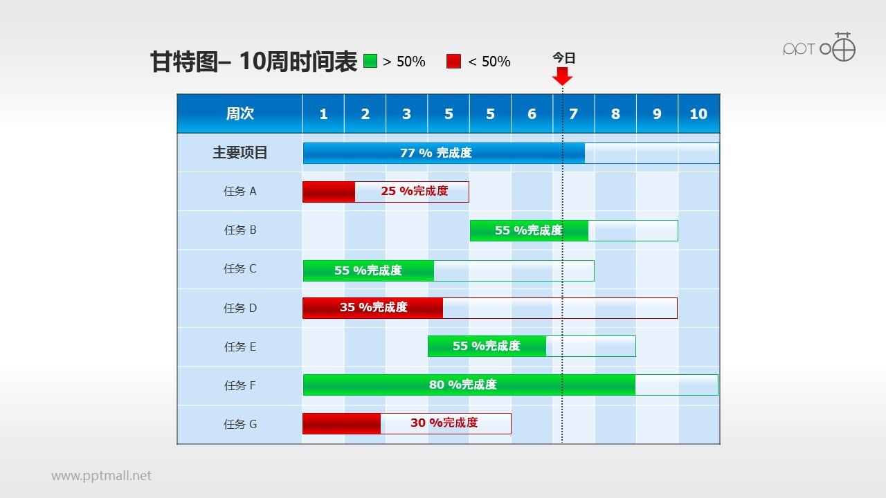 甘特图工作时间表(3)—10周工作进度表