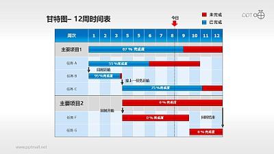 甘特图工作时间表(4)—12周工作进度表
