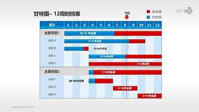 甘特图工作时间表(5)—12周工作进度表