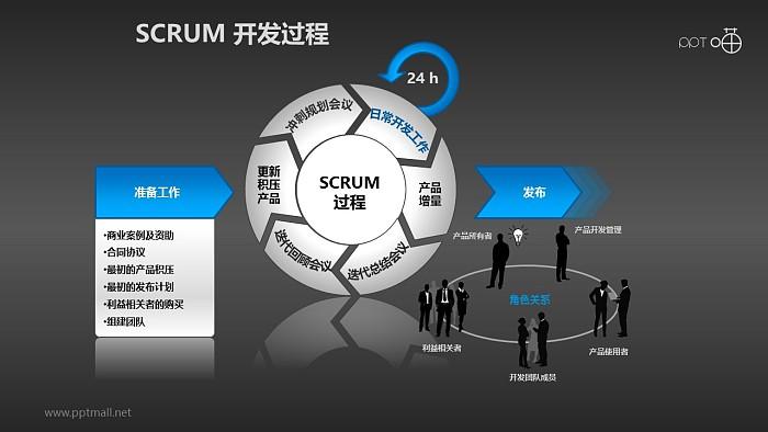 Scrum软件开发/项目管理PPT素材(1)_幻灯片预览图2