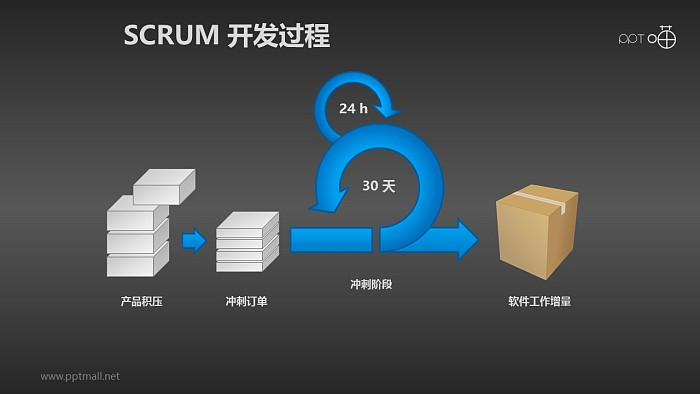 Scrum软件开发/项目管理PPT素材(2)_幻灯片预览图2