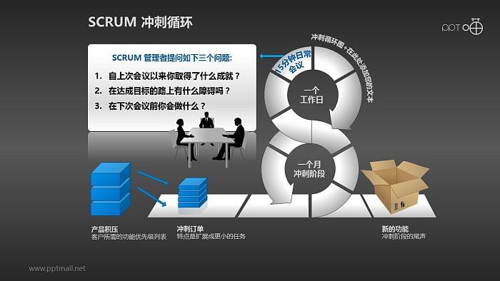 Scrum软件开发/项目管理PPT素材(3)_幻灯片预览图2