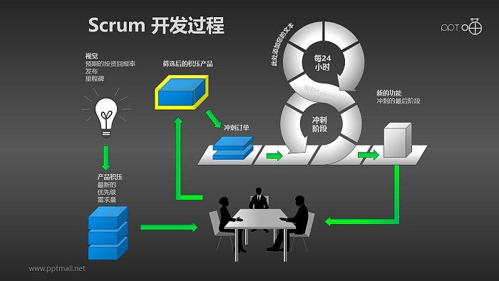 Scrum软件开发/项目管理PPT素材(5)_幻灯片预览图2