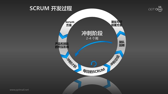 Scrum软件开发/项目管理PPT素材(6)_幻灯片预览图2