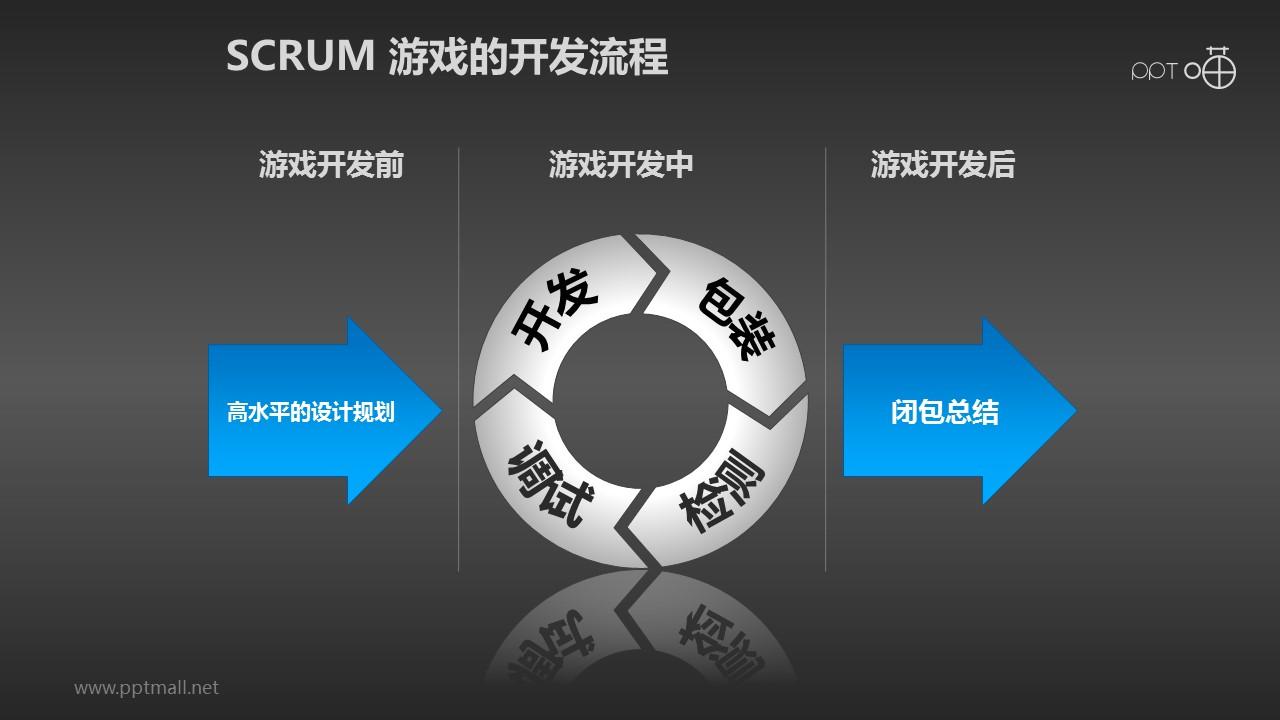 Scrum软件开发/项目管理PPT素材(7)_幻灯片预览图2