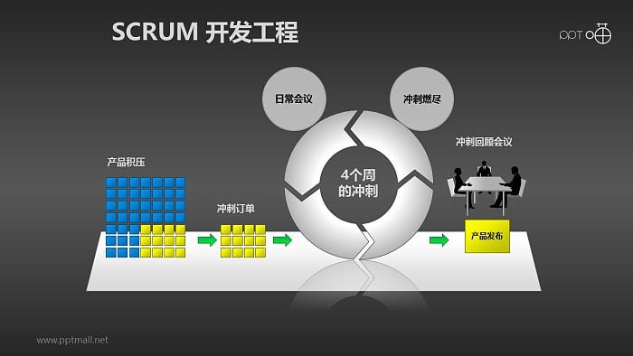 Scrum软件开发/项目管理PPT素材(8)_幻灯片预览图2