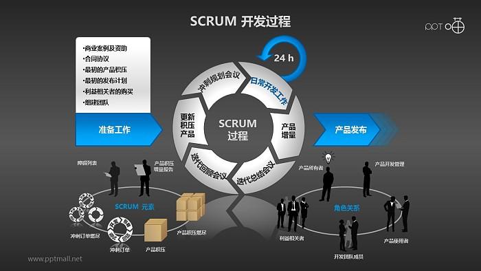 Scrum软件开发/项目管理PPT素材(9)_幻灯片预览图2