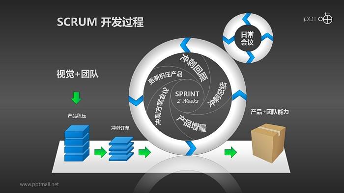 Scrum软件开发/项目管理PPT素材(10)_幻灯片预览图2