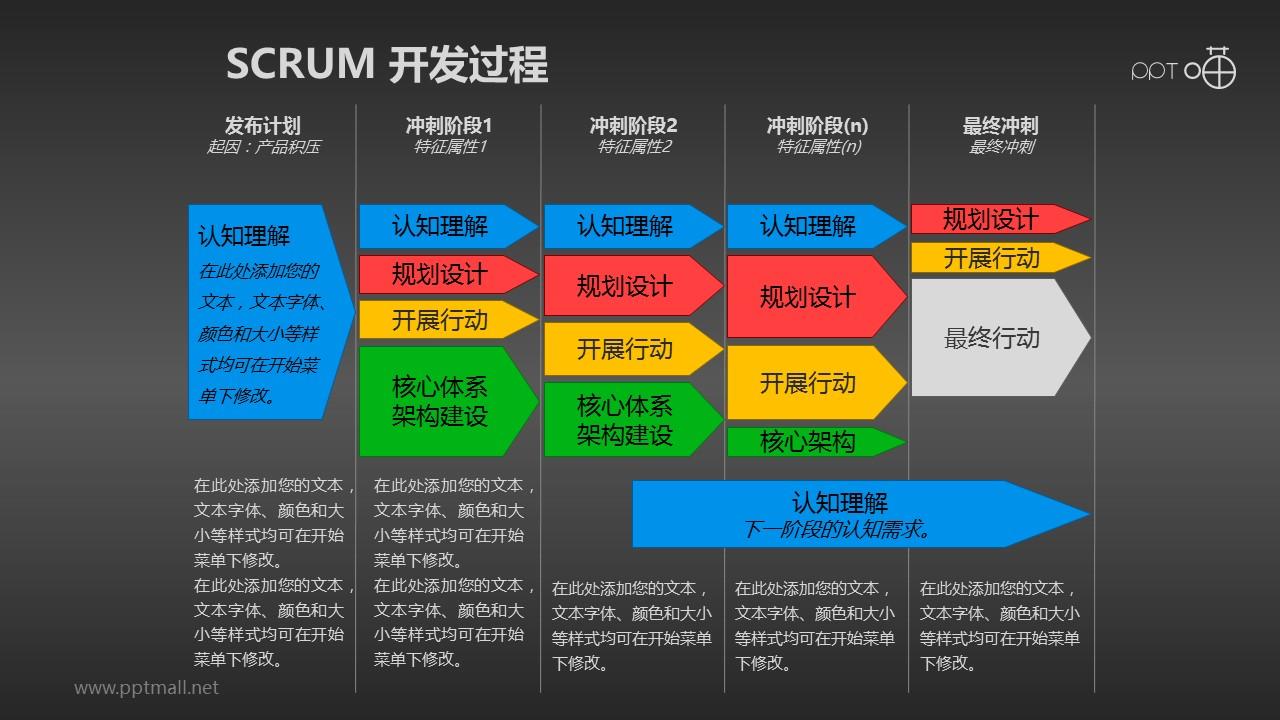 Scrum软件开发/项目管理PPT素材(11)_幻灯片预览图2