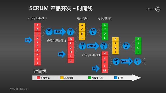 Scrum软件开发/项目管理PPT素材(13)_幻灯片预览图2