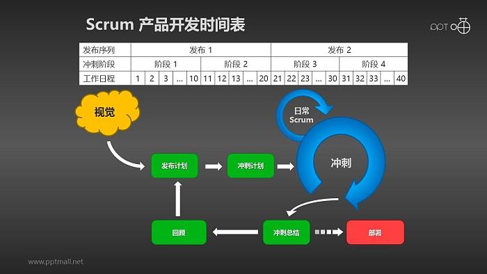 Scrum软件开发/项目管理PPT素材(14)_幻灯片预览图2