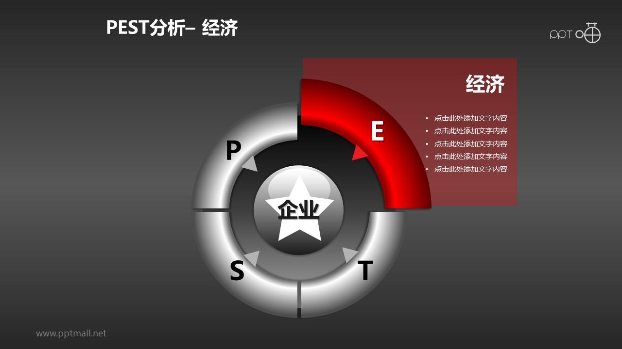 PEST分析模型系列PPT模板