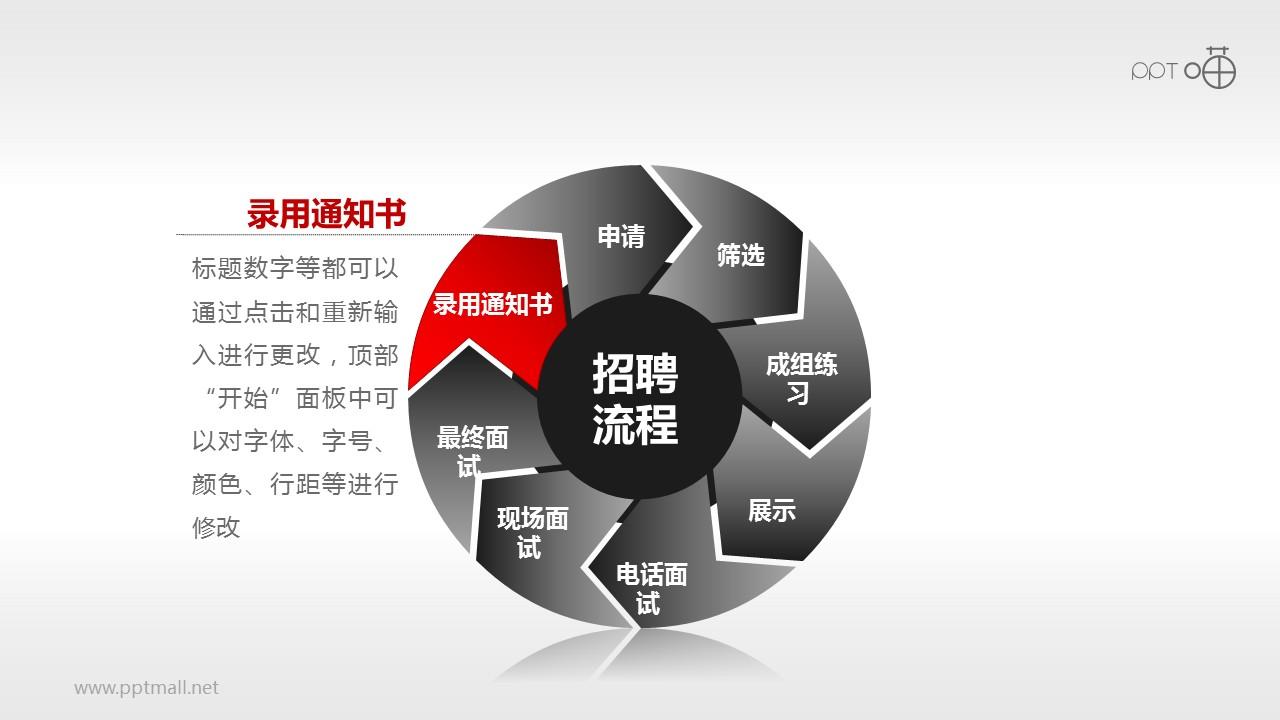 招聘流程——八步循环图示PPT模板