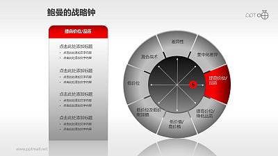 鲍曼的战略钟模型PPT模板【全套】