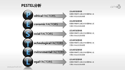 超精美PESTEL分析模型PPT模板下载