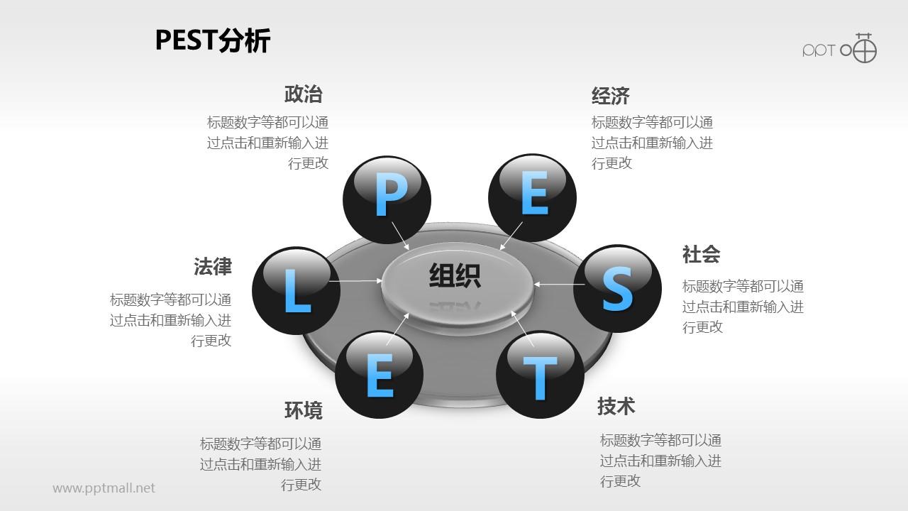 ppt 三维动画模板_3D立体风格的PESTEL分析模型PPT – PPTmall