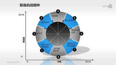 鲍曼的战略钟模型PPT模板下载
