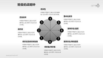简约灰色的鲍曼的战略钟模型PPT