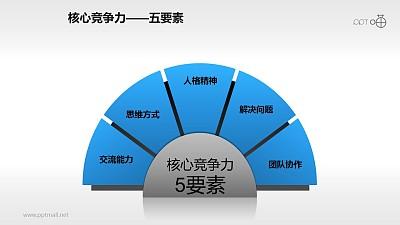 核心竞争力——五要素PPT素材下载