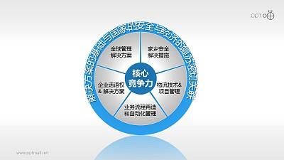核心竞争力——大环境PPT模板