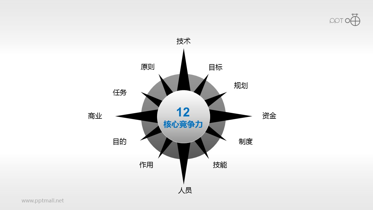 核心竞争力——12项因素PPT模板