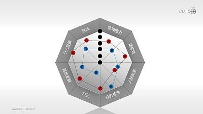 核心竞争力——雷达图评估表PPT模板下载