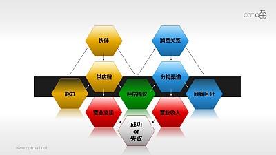 核心竞争力——评估递进图PPT模板下载