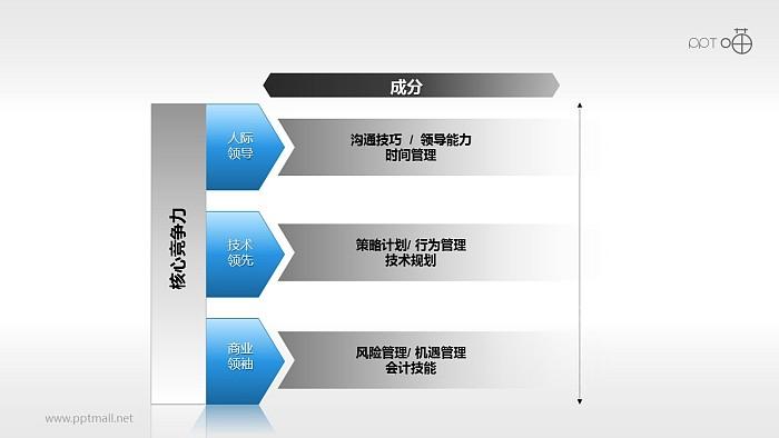 核心竞争PPT模板下载