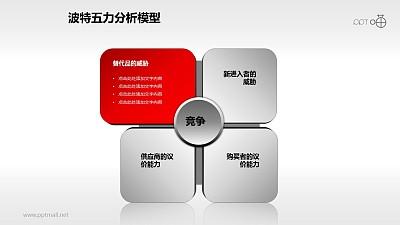 波特五力分析模型——单项凸出说明PPT模板