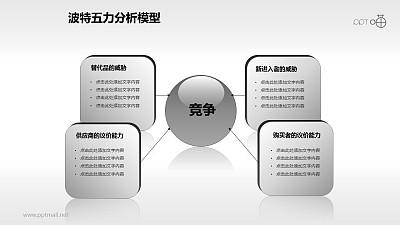 波特五力分析模型——四作用力分析PPT模板