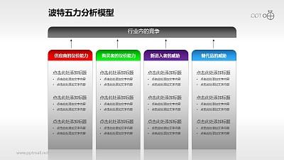 波特五力分析模型——列表式说明PPT模板