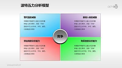 波特五力分析模型——四力说明PPT模板