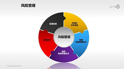 风险管理——五步循环图PPT模板