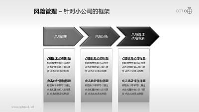 风险管理——针对小公司框架PPT素材