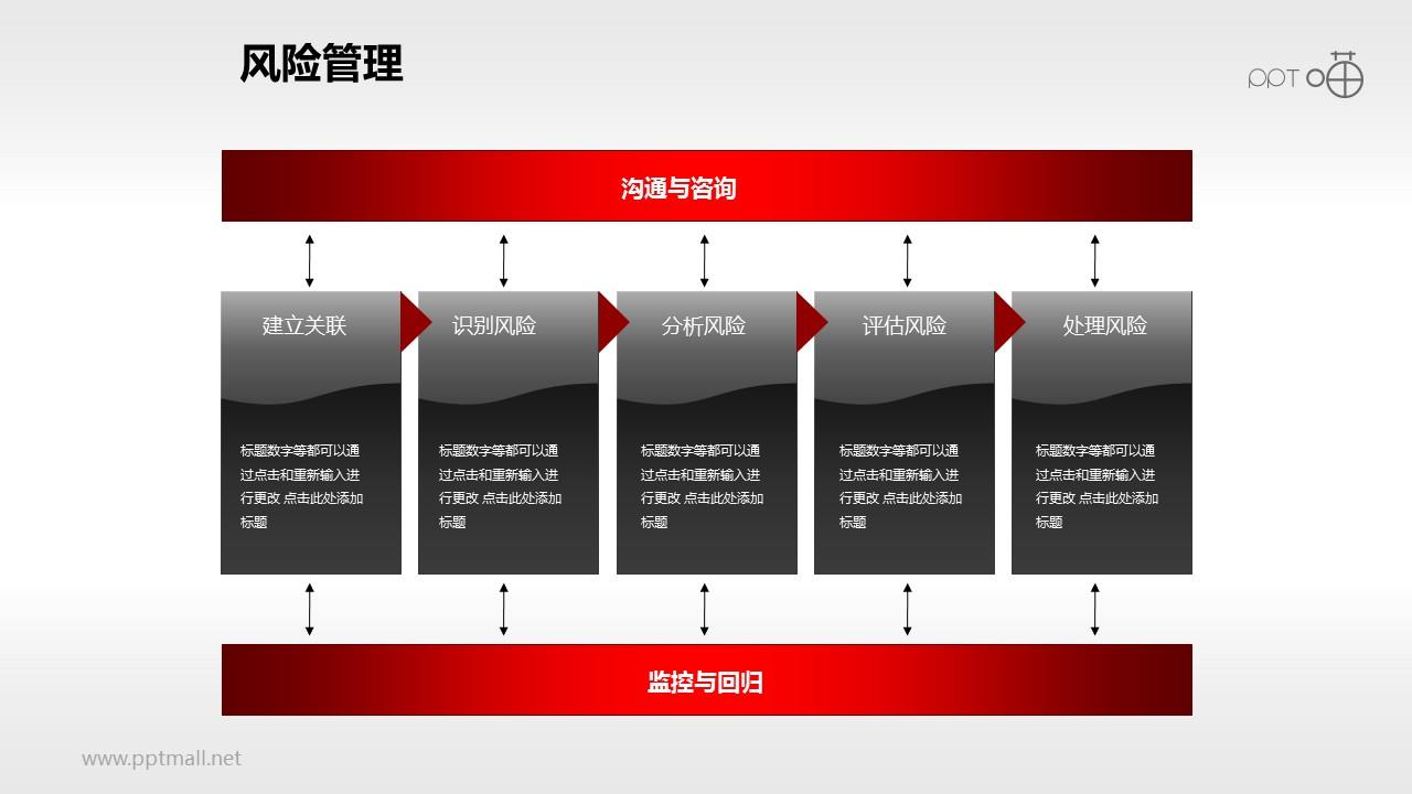 风险管理——处理流程PPT素材