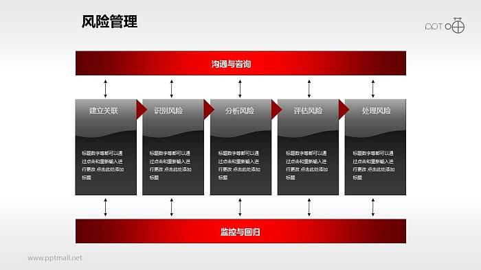 风险管理——处理流程PPT素材_幻灯片预览图1