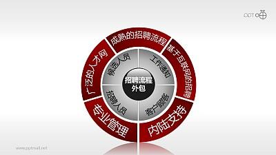 招聘流程——外包PPT模板下载