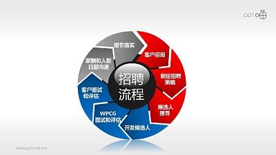 招聘流程——八步彩色循环图示PPT模板