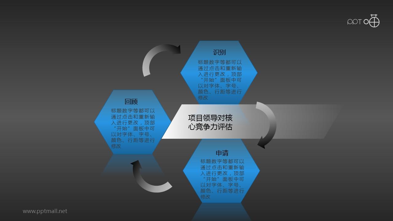 核心竞争力——评估循环图PPT模板下载