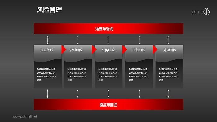 风险管理——处理流程PPT素材_幻灯片预览图2