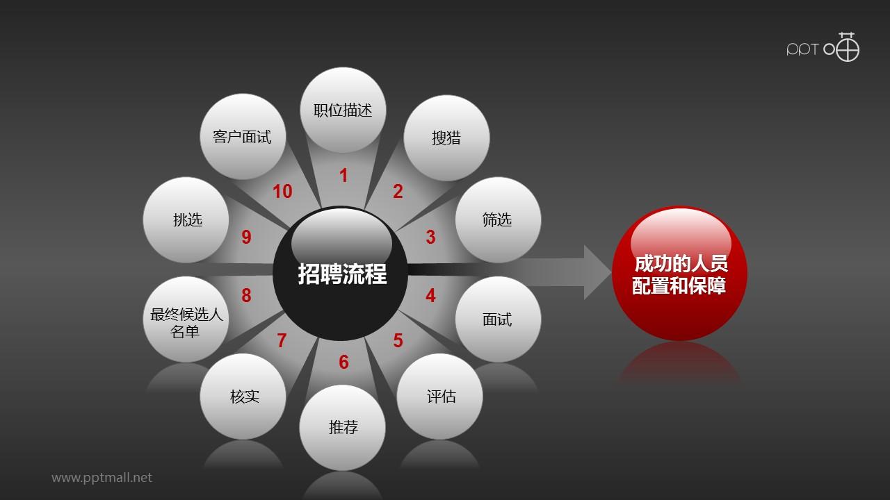 招聘流程——步骤总览PPT模板