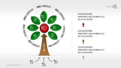 以一个中心辐射生长的树形图PPT模板