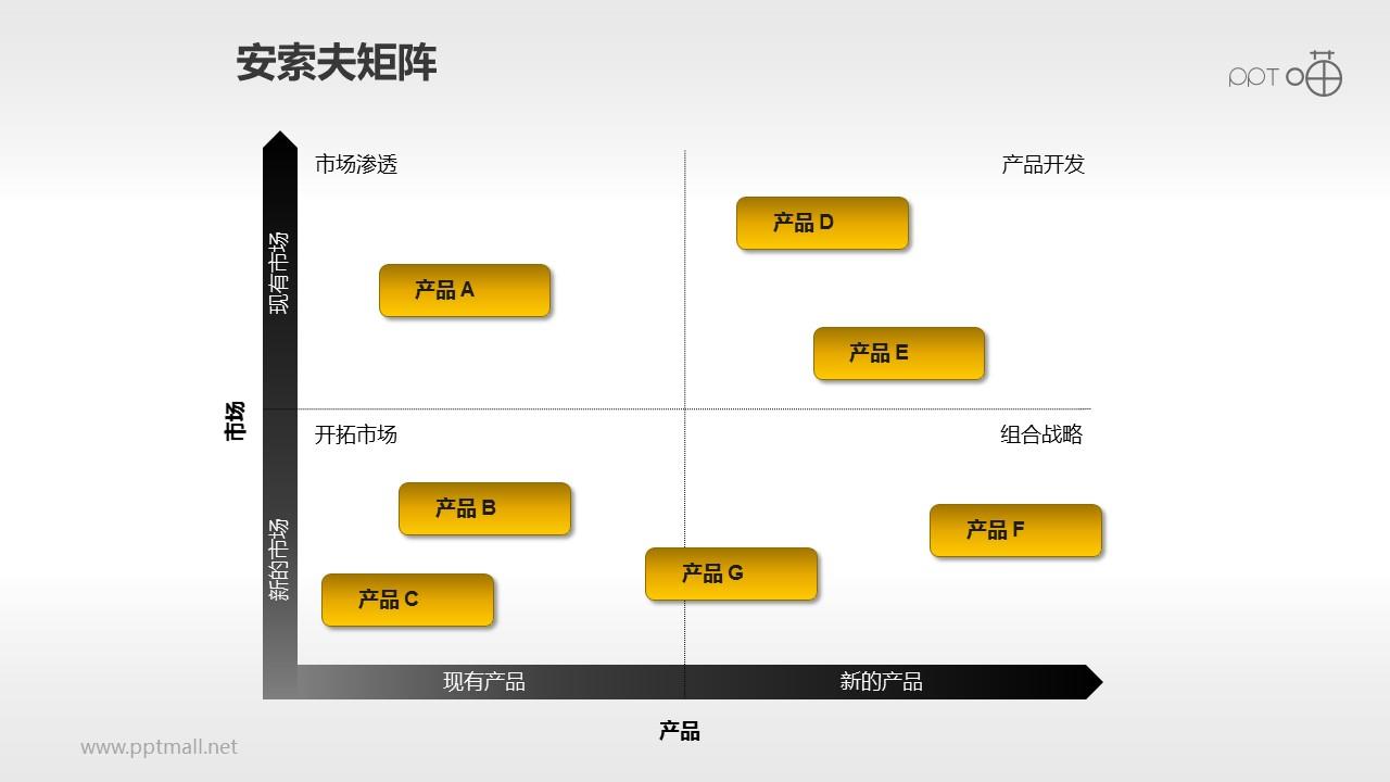 安索夫矩阵PPT素材(8)