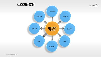 表达社交媒体形式的中心发散圆形素材