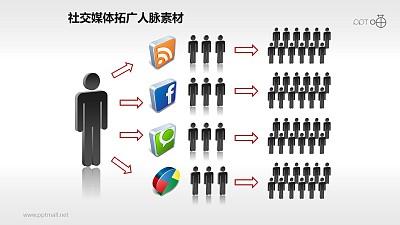 表达通过社交媒体拓广人脉的PPT素材