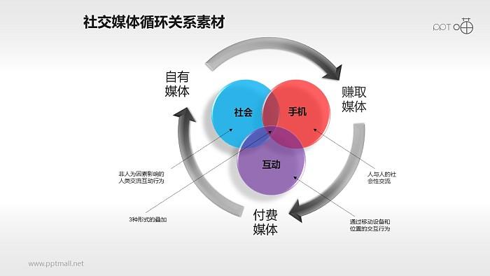 循环关系PPT模板下载