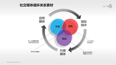 社交媒体内在循环关系图素材