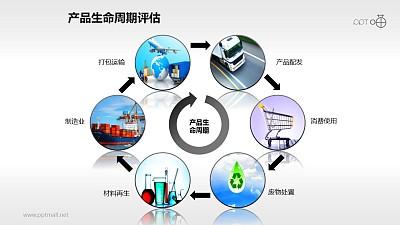 产品生命周期评估过程PPT素材